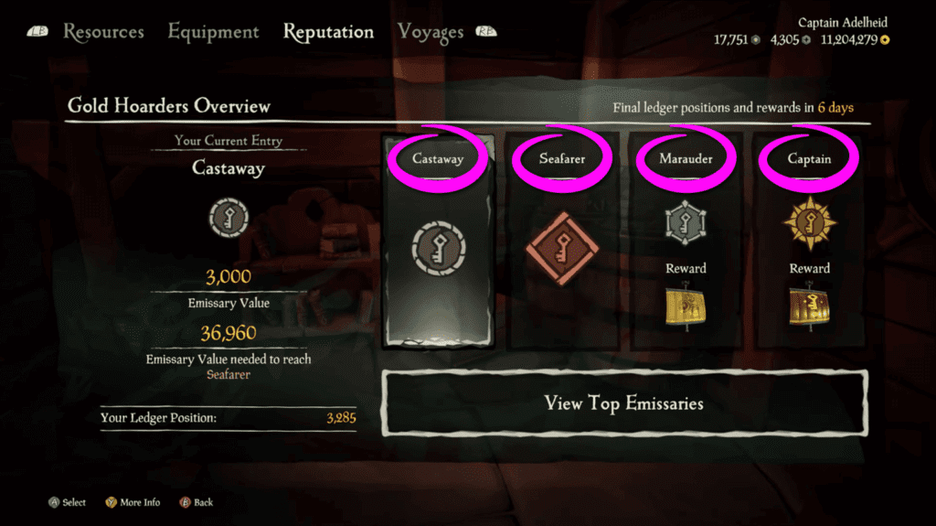 SoT Emissary Ledger Contribution Tiers